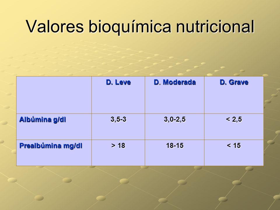 Valores bioquímica nutricional