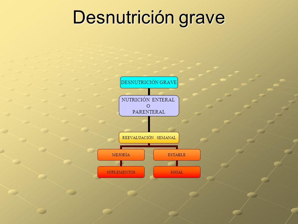 Desnutrición grave