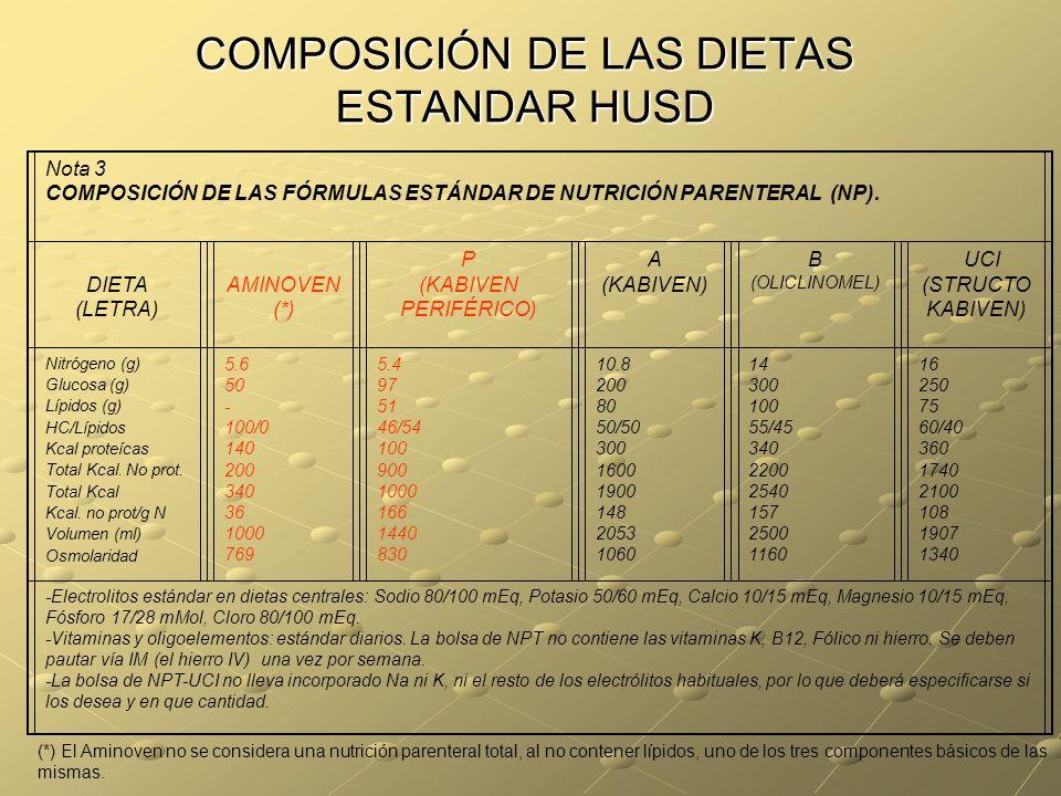 COMPOSICIÓN DE LAS DIETAS ESTANDAR HUSD