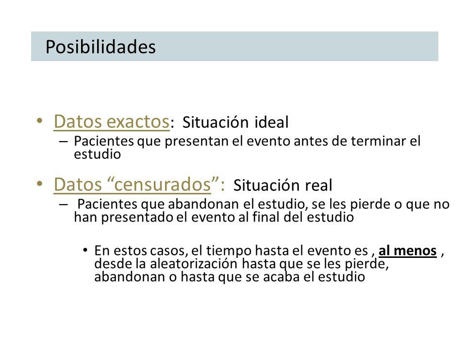 Datos exactos: Situación ideal Datos censurados : Situación real