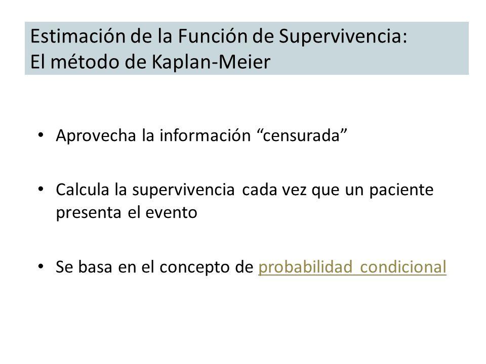 Estimación de la Función de Supervivencia: El método de Kaplan-Meier