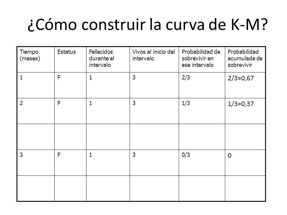 ¿Cómo construir la curva de K-M