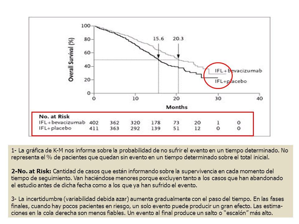 1- La gráfica de K-M nos informa sobre la probabilidad de no sufrir el evento en un tiempo determinado. No representa el % de pacientes que quedan sin evento en un tiempo determinado sobre el total inicial.
