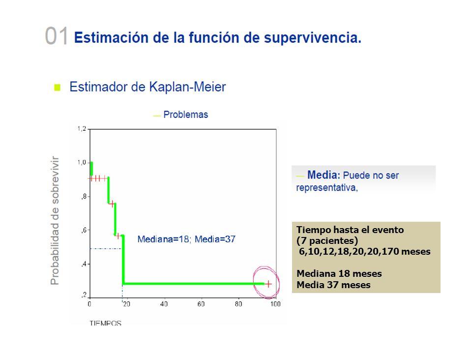 Tiempo hasta el evento (7 pacientes) 6,10,12,18,20,20,170 meses Mediana 18 meses Media 37 meses