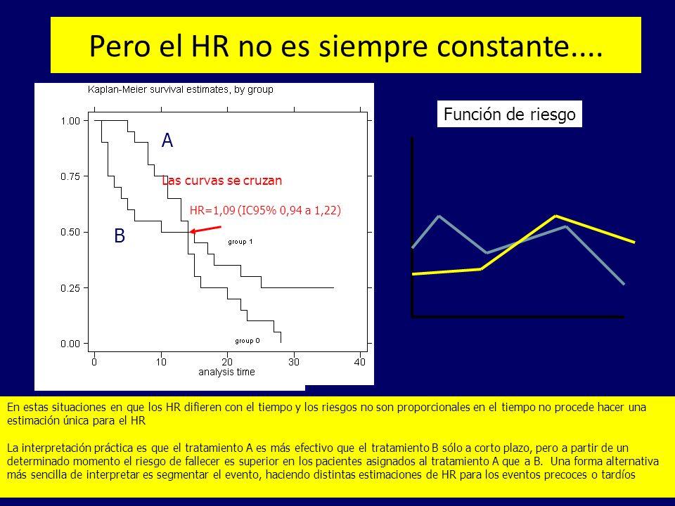 Pero el HR no es siempre constante....
