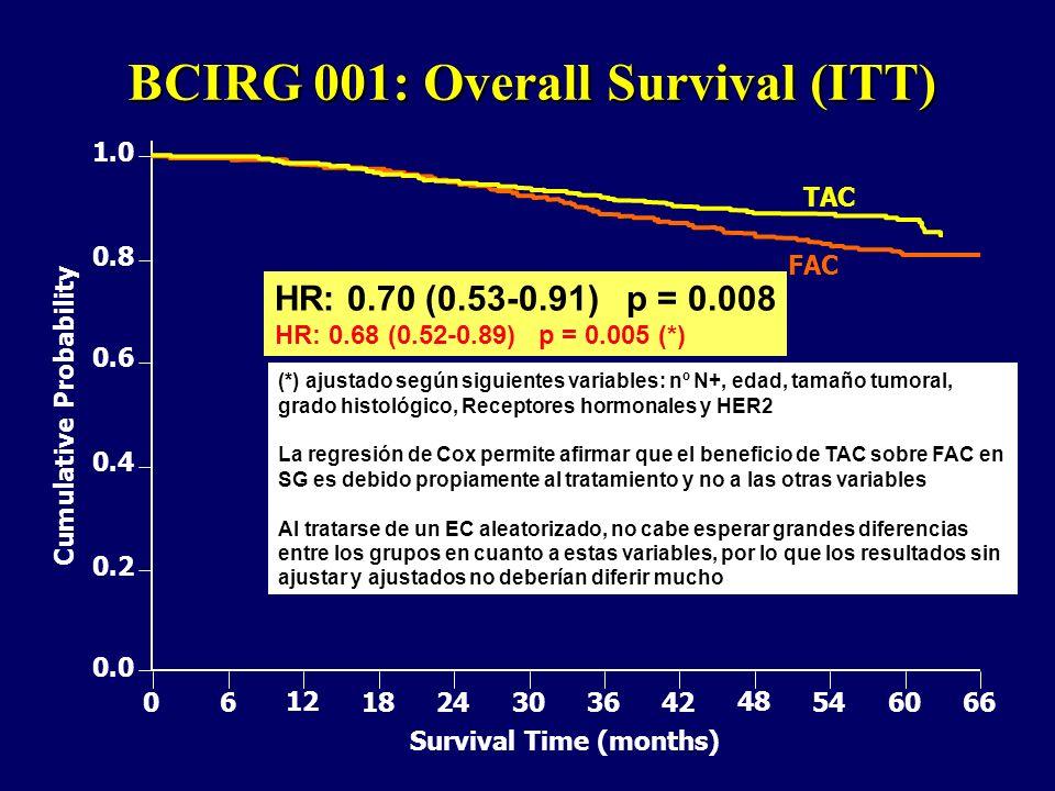 BCIRG 001: Overall Survival (ITT)