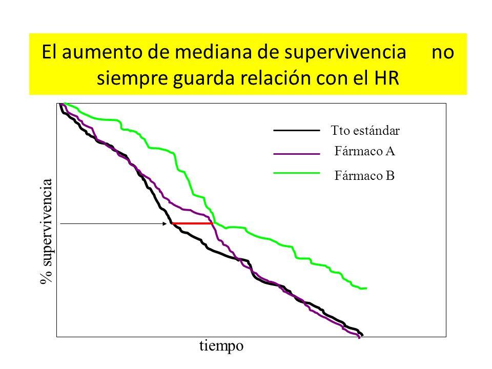 El aumento de mediana de supervivencia no siempre guarda relación con el HR