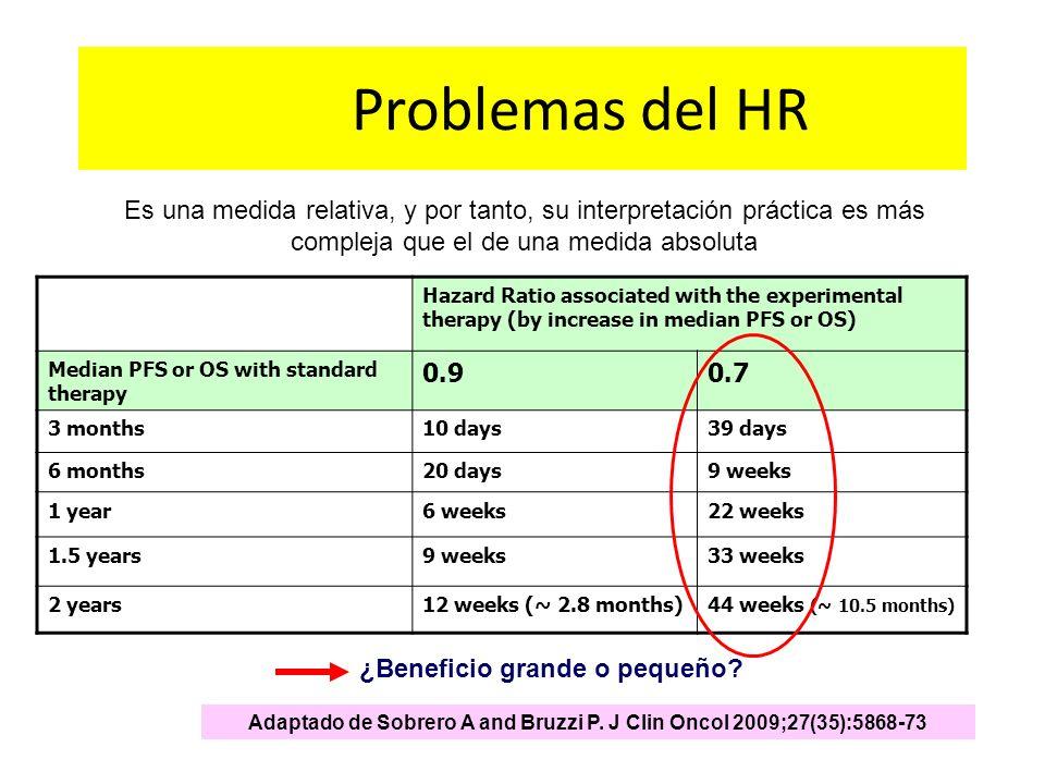 Problemas del HR Es una medida relativa, y por tanto, su interpretación práctica es más compleja que el de una medida absoluta.