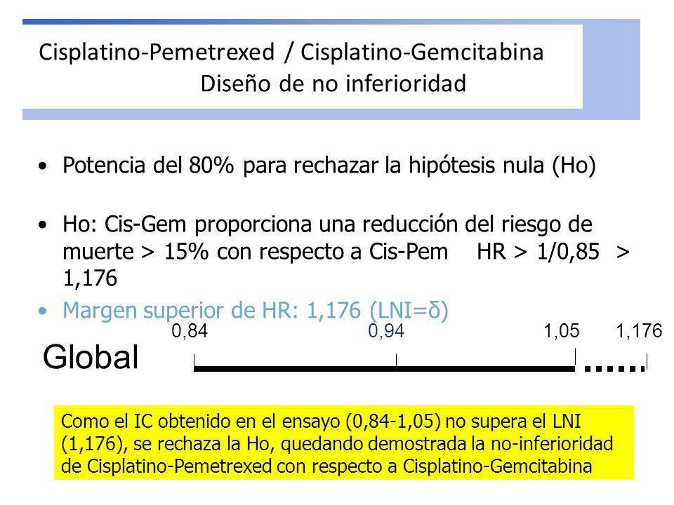 Cisplatino-Pemetrexed / Cisplatino-Gemcitabina Diseño de no inferioridad
