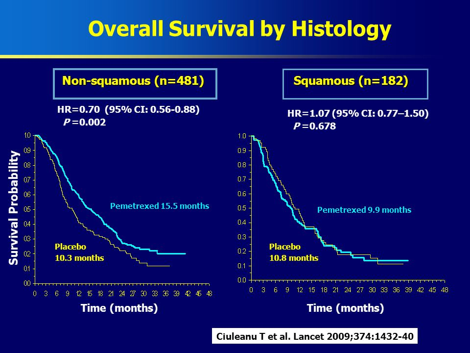 Overall Survival by Histology