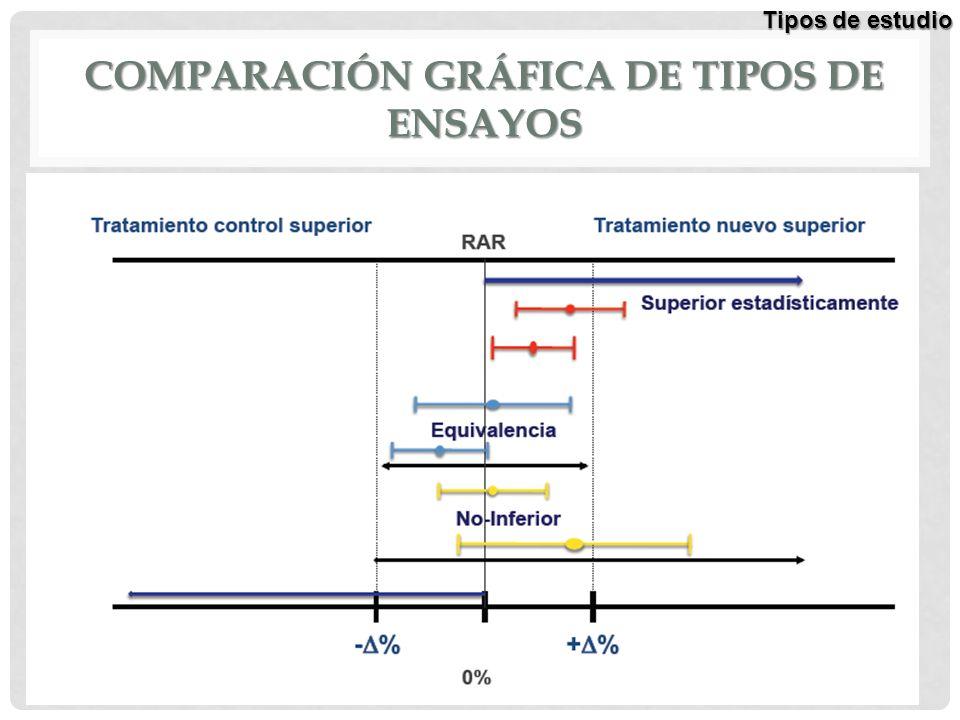 Comparación gráfica de tipos de ensayos