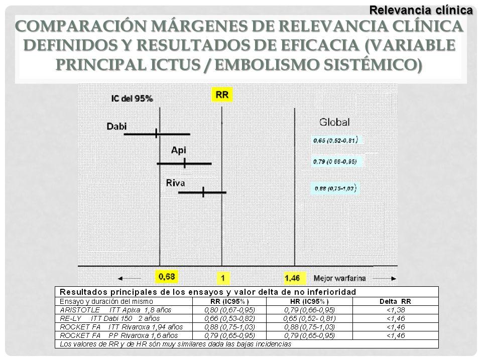 Relevancia clínica Comparación márgenes de relevancia clínica definidos y Resultados de eficacia (variable principal ictus / embolismo sistémico)