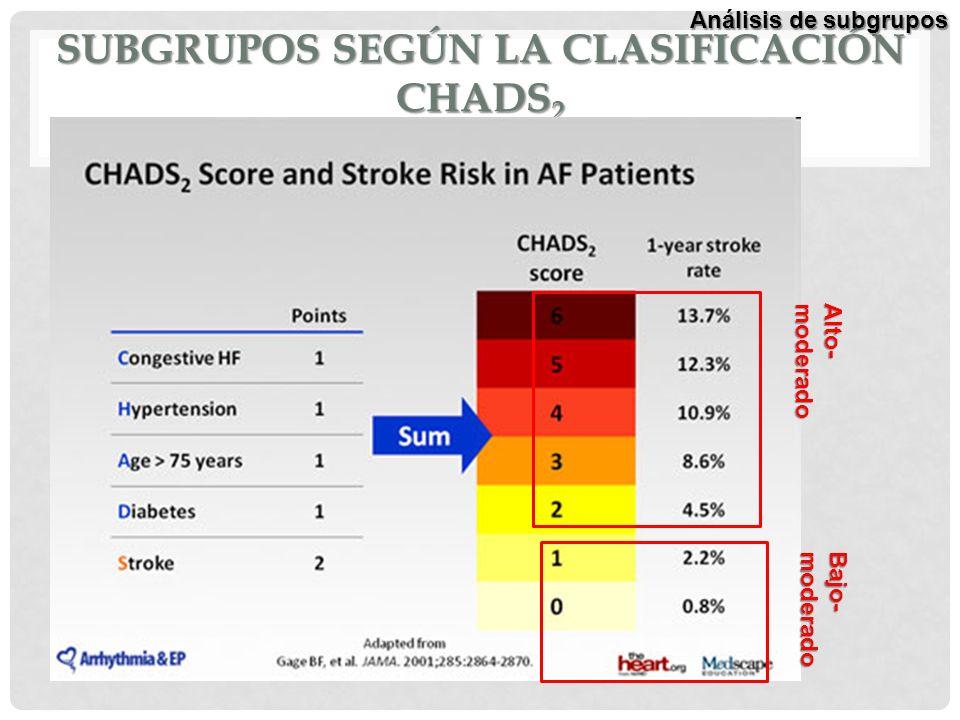 Subgrupos según la clasificación CHADS2