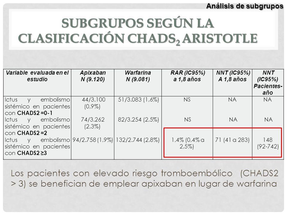 Subgrupos según la clasificación CHADS2 Aristotle