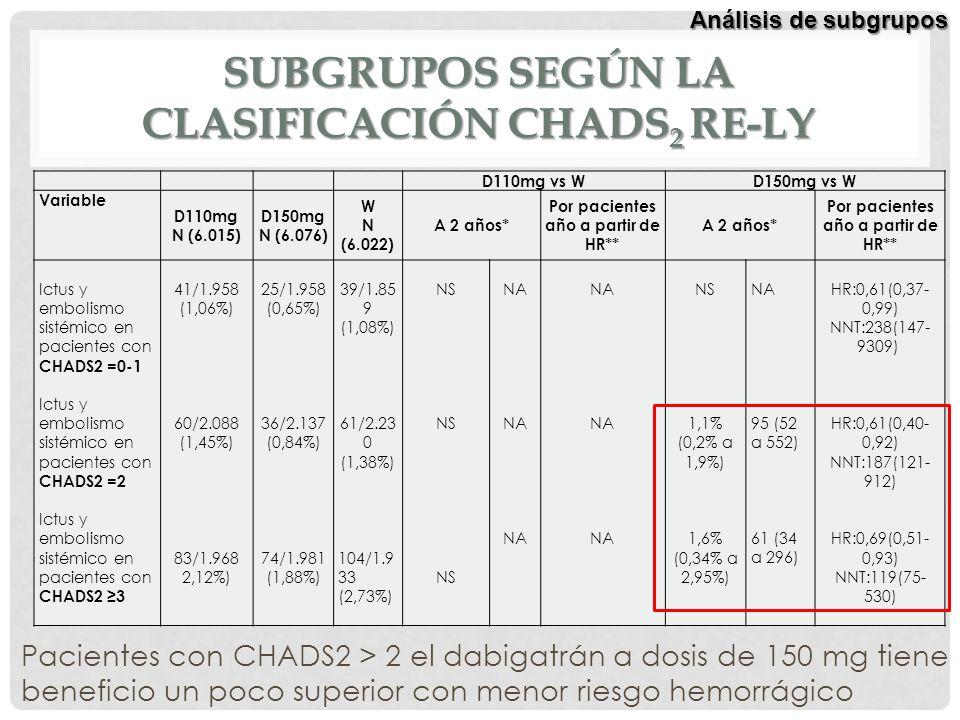 Subgrupos según la clasificación CHADS2 RE-LY