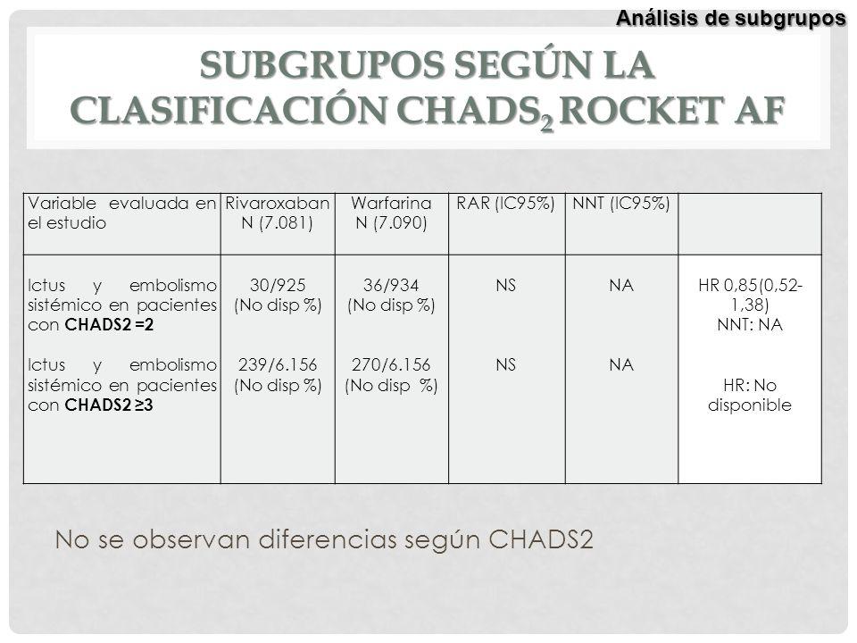 Subgrupos según la clasificación CHADS2 ROCKET AF