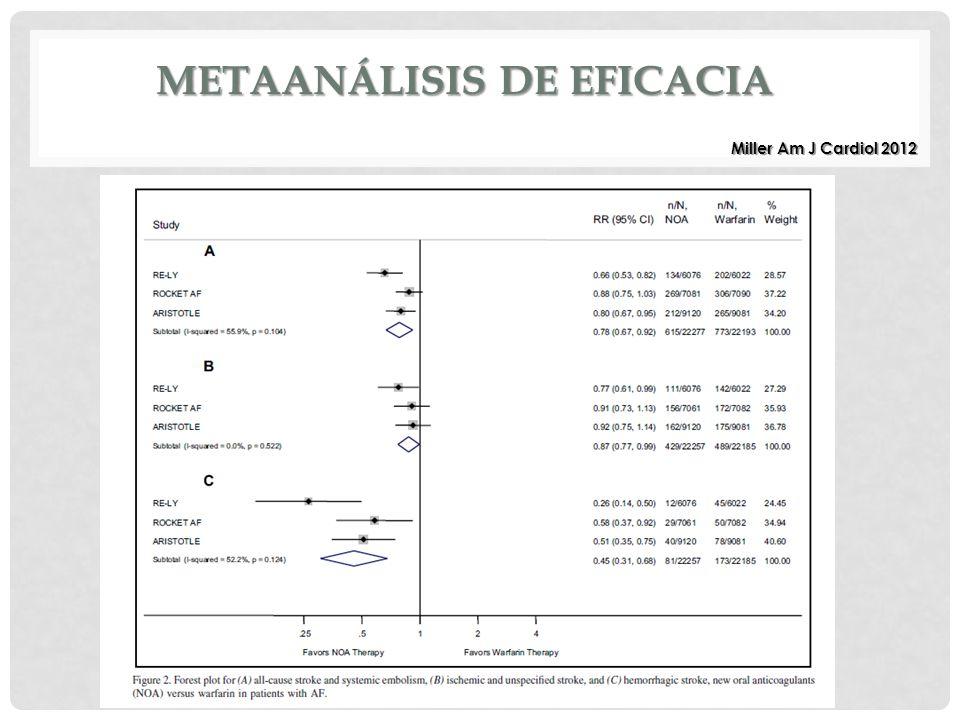 Metaanálisis de Eficacia