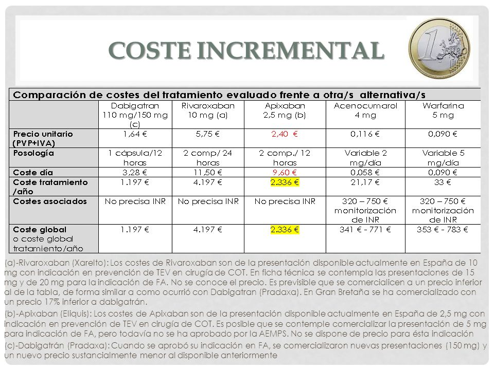 Coste incremental