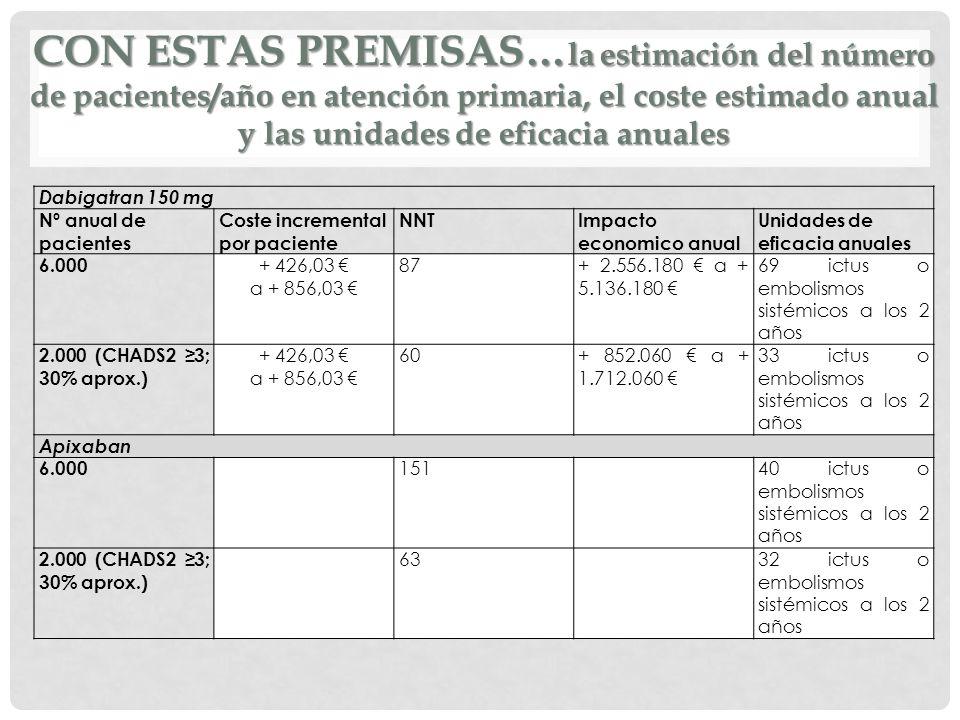 Con estas PREMISAS…la estimación del número de pacientes/año en atención primaria, el coste estimado anual y las unidades de eficacia anuales