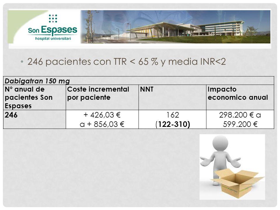 246 pacientes con TTR < 65 % y media INR<2