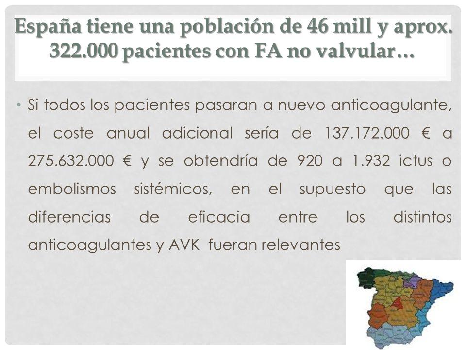 España tiene una población de 46 mill y aprox. 322