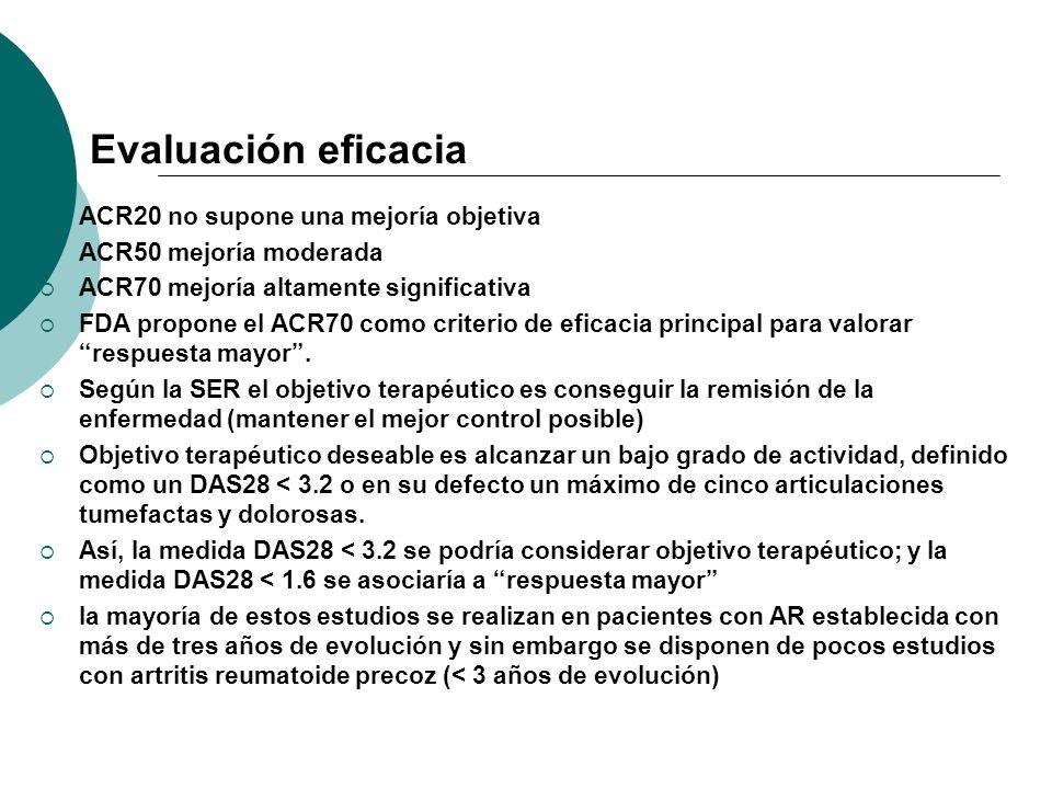 Evaluación eficacia ACR20 no supone una mejoría objetiva