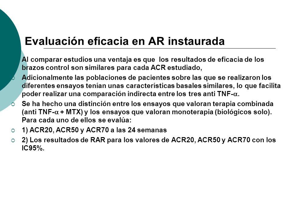 Evaluación eficacia en AR instaurada
