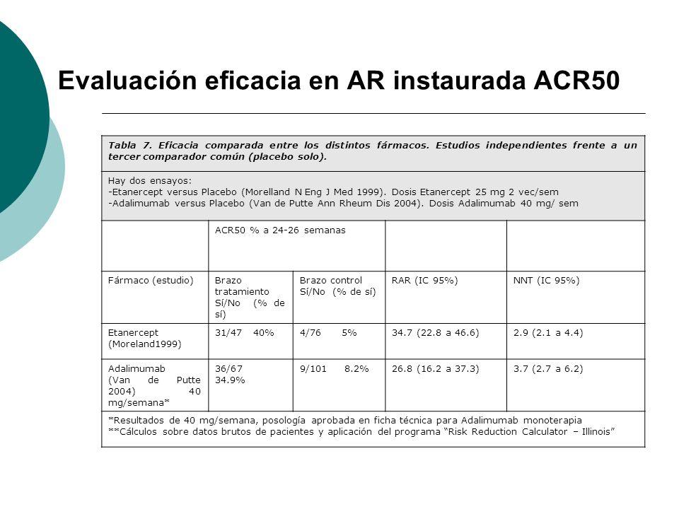 Evaluación eficacia en AR instaurada ACR50