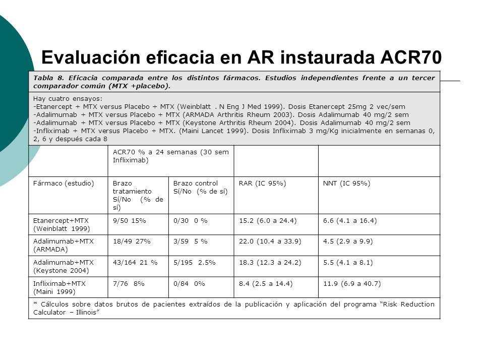 Evaluación eficacia en AR instaurada ACR70