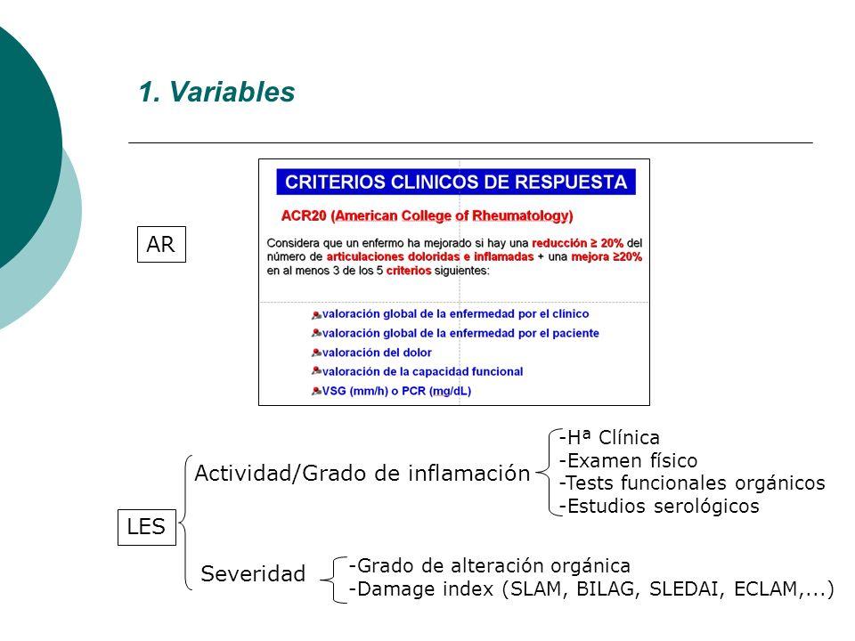 Actividad/Grado de inflamación