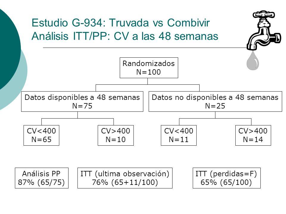 Estudio G-934: Truvada vs Combivir Análisis ITT/PP: CV a las 48 semanas
