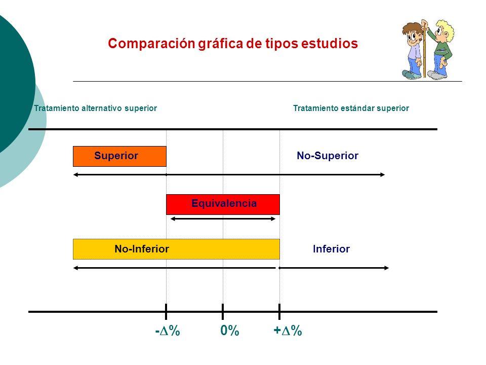 Comparación gráfica de tipos estudios -% 0% +%