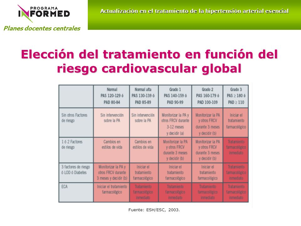 Elección del tratamiento en función del riesgo cardiovascular global