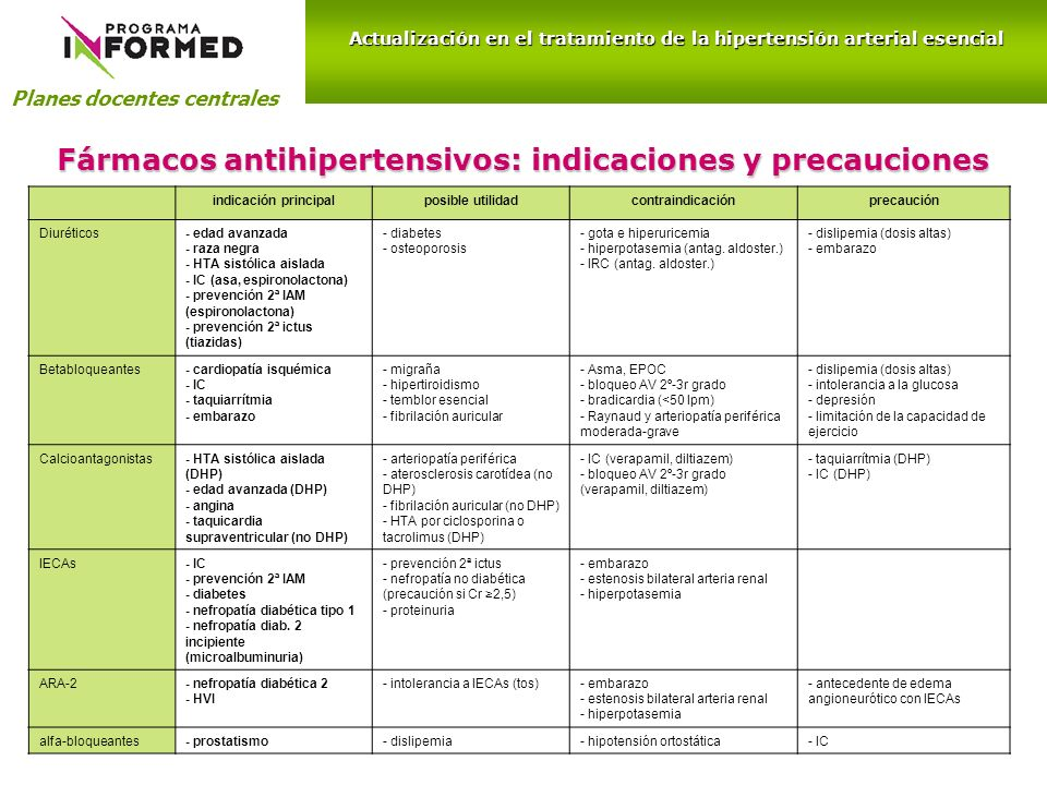 Fármacos antihipertensivos: indicaciones y precauciones