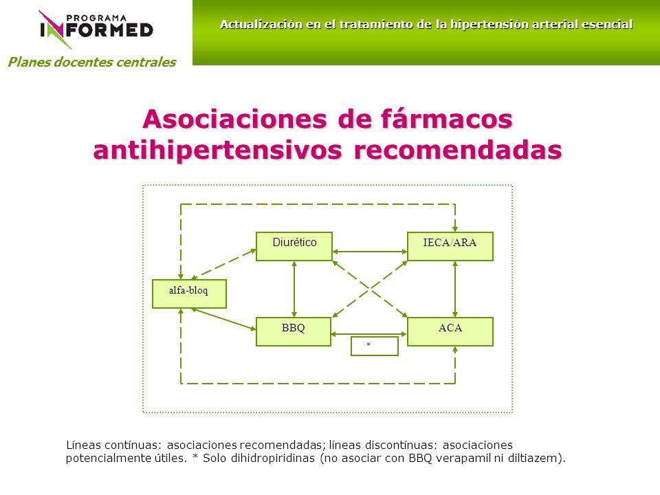 Asociaciones de fármacos antihipertensivos recomendadas