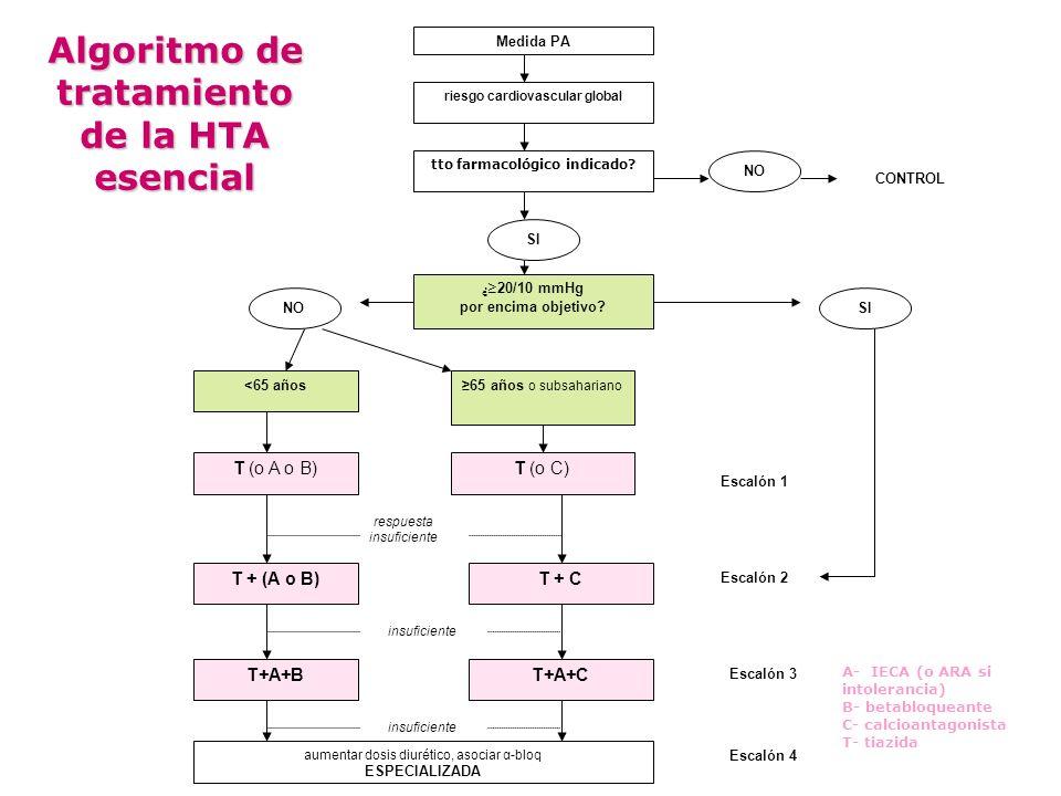 riesgo cardiovascular global tto farmacológico indicado