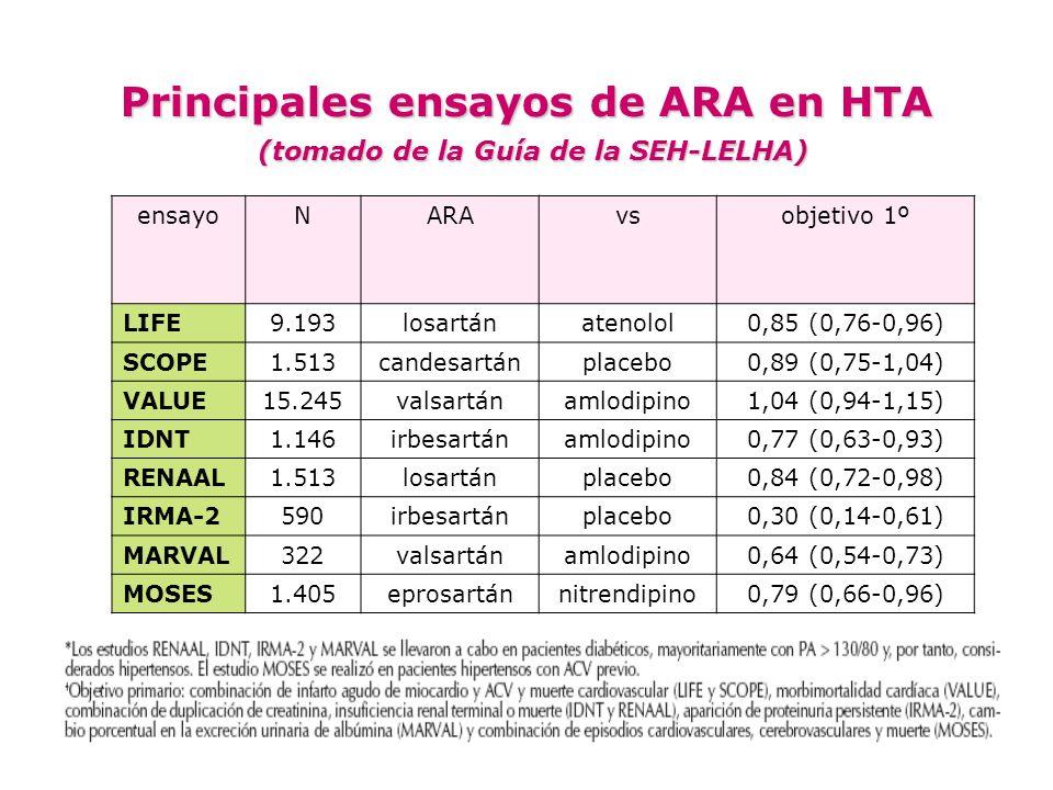 Principales ensayos de ARA en HTA (tomado de la Guía de la SEH-LELHA)