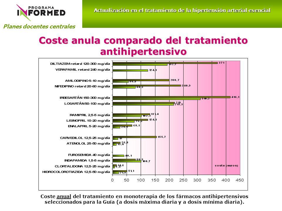 Coste anula comparado del tratamiento antihipertensivo