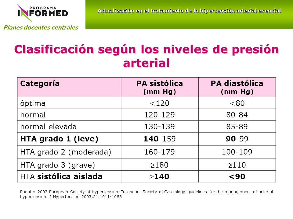 Clasificación según los niveles de presión arterial