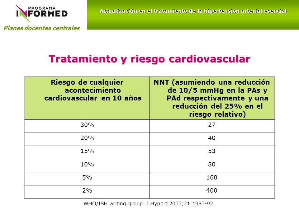 Tratamiento y riesgo cardiovascular