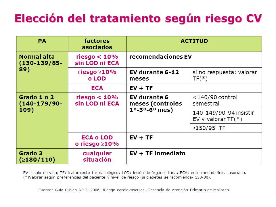 Elección del tratamiento según riesgo CV