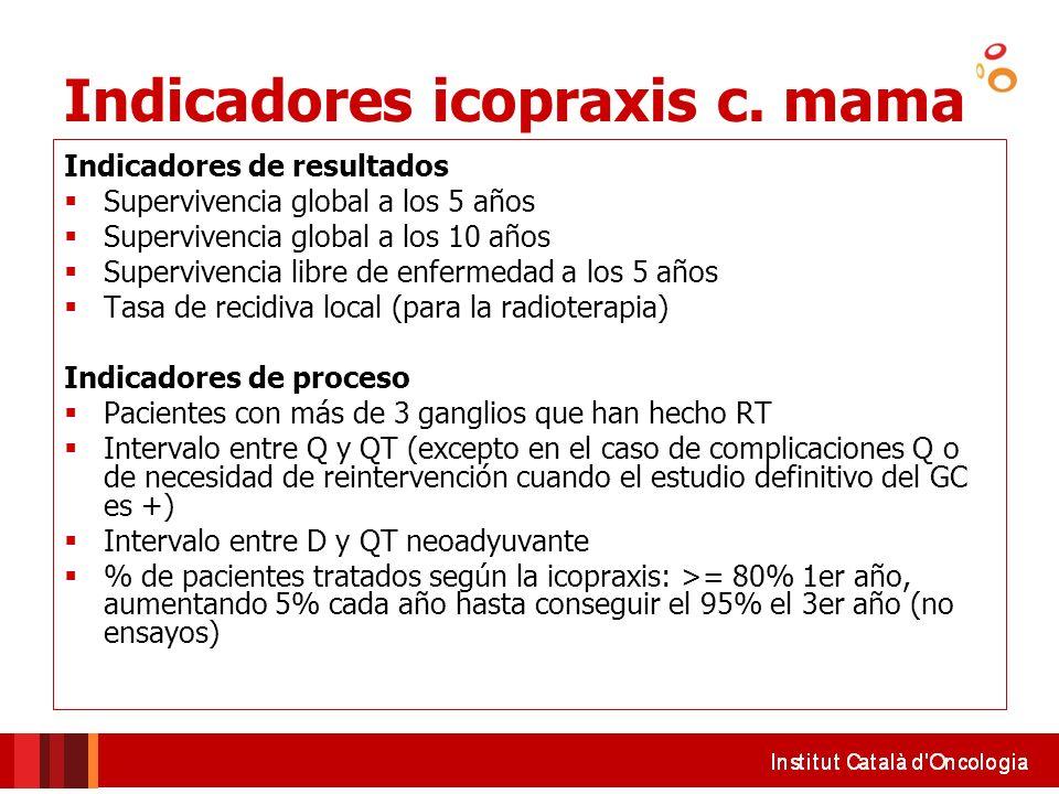 Indicadores icopraxis c. mama