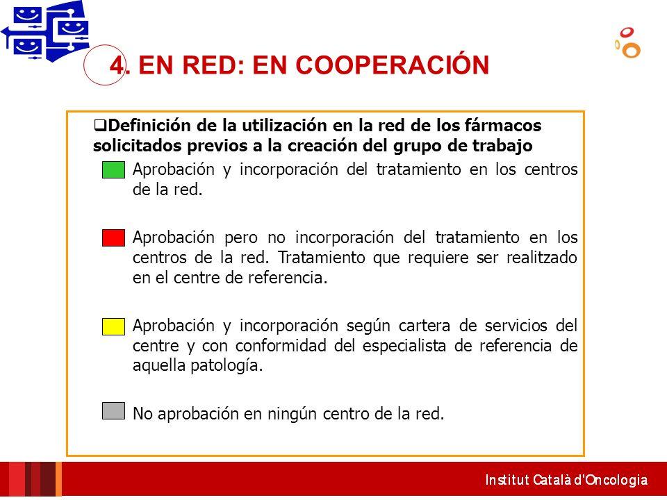 4. EN RED: EN COOPERACIÓN Definición de la utilización en la red de los fármacos solicitados previos a la creación del grupo de trabajo.