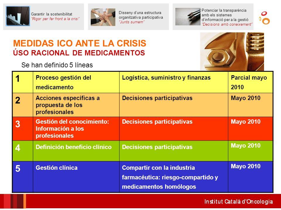 MEDIDAS ICO ANTE LA CRISIS ÚSO RACIONAL DE MEDICAMENTOS