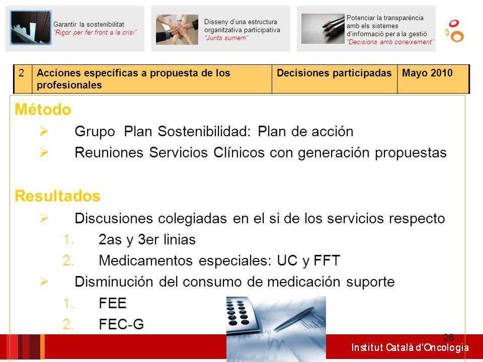 Método Resultados Grupo Plan Sostenibilidad: Plan de acción