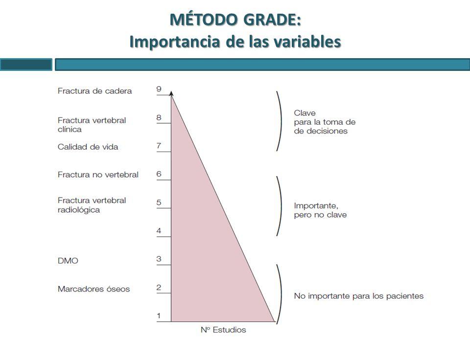MÉTODO GRADE: Importancia de las variables