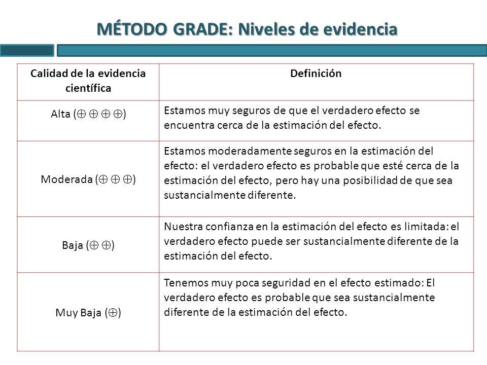MÉTODO GRADE: Niveles de evidencia