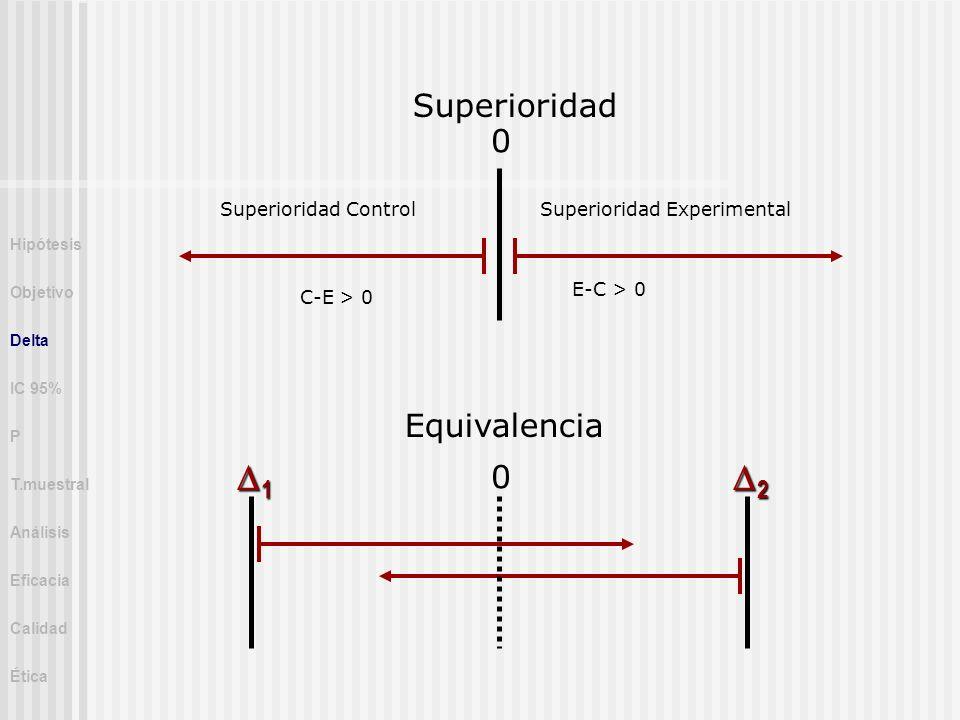 1 2 Superioridad Equivalencia Superioridad Control