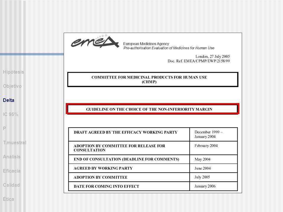 Hipótesis Objetivo Delta IC 95% P T.muestral Análisis Eficacia Calidad Ética