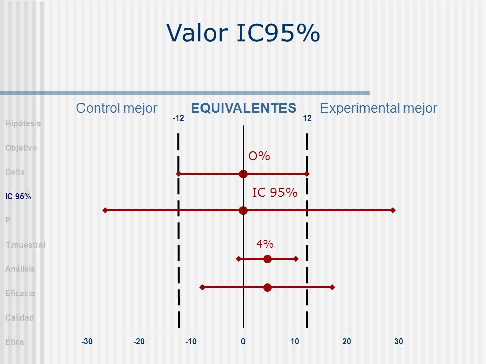 Valor IC95% Control mejor EQUIVALENTES Experimental mejor O% IC 95% 4%